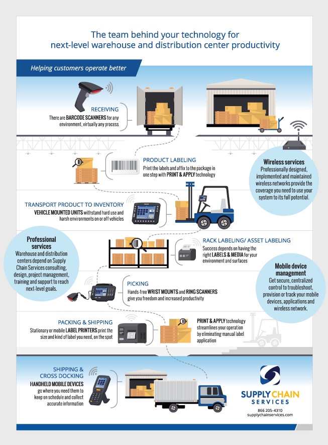 Supply Chain Services Infographic